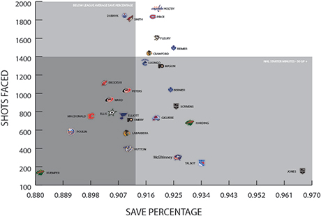 shotsfaced_savepercentage