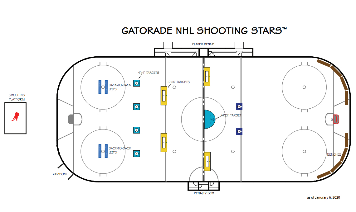NHL All-Star Weekend to feature women's 3-on-3 event