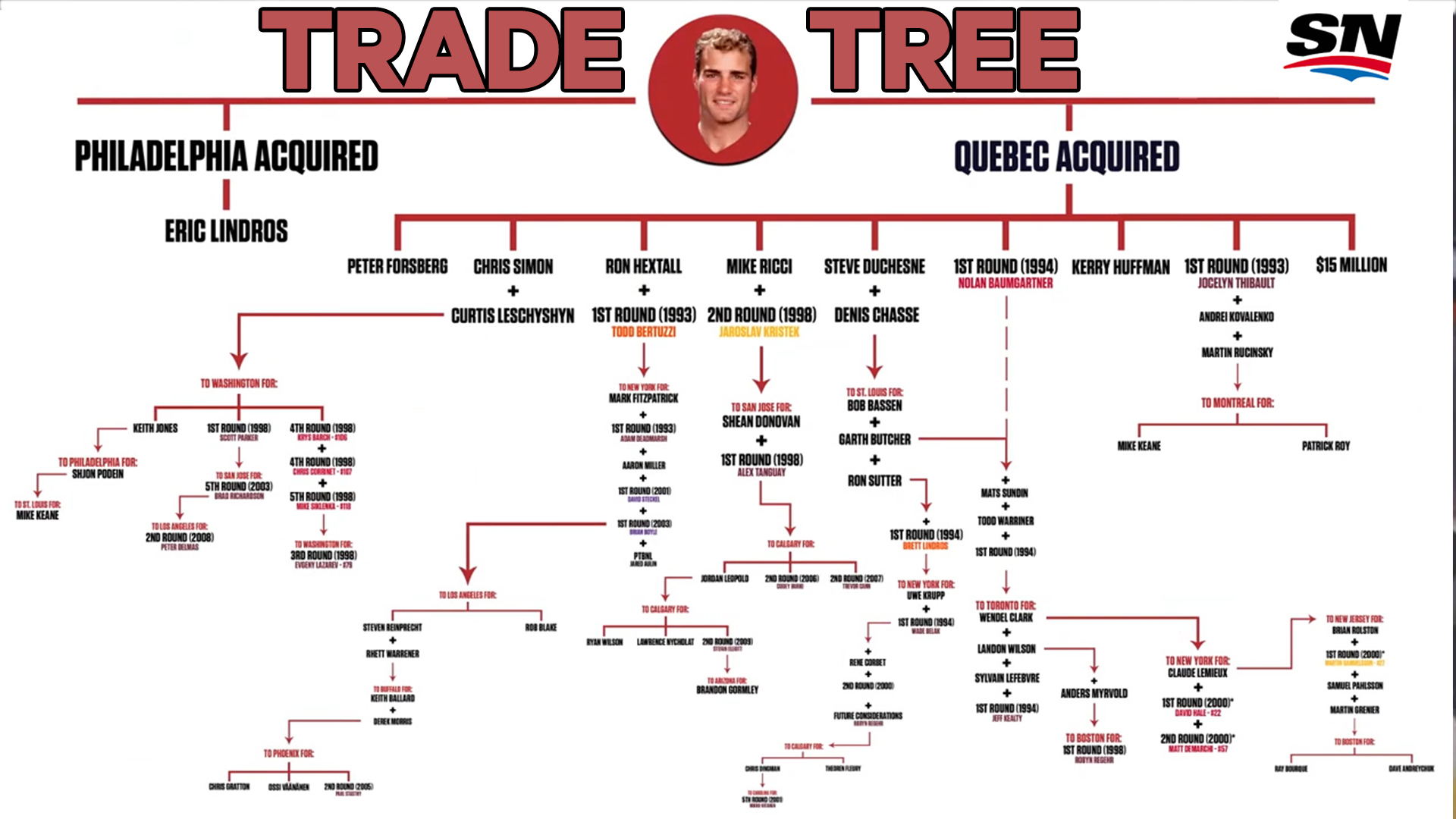 Image result for eric lindros philly trade tree