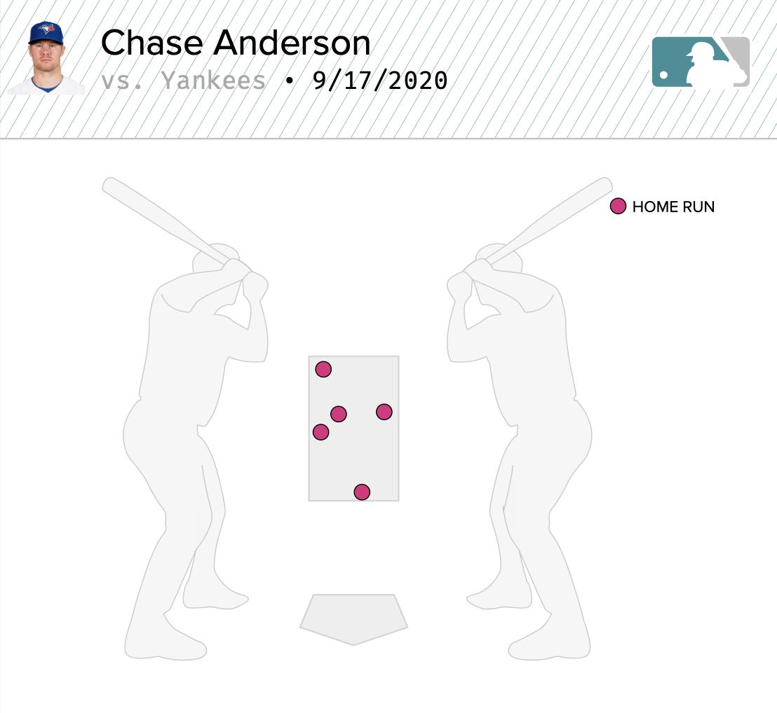 Home runs off of Chase Anderson, courtesy of Baseball Savant.