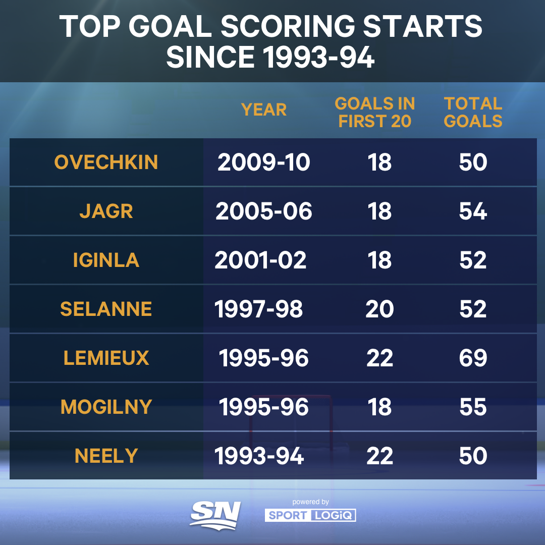 Can Auston Matthews score 50 goals in 50 games?