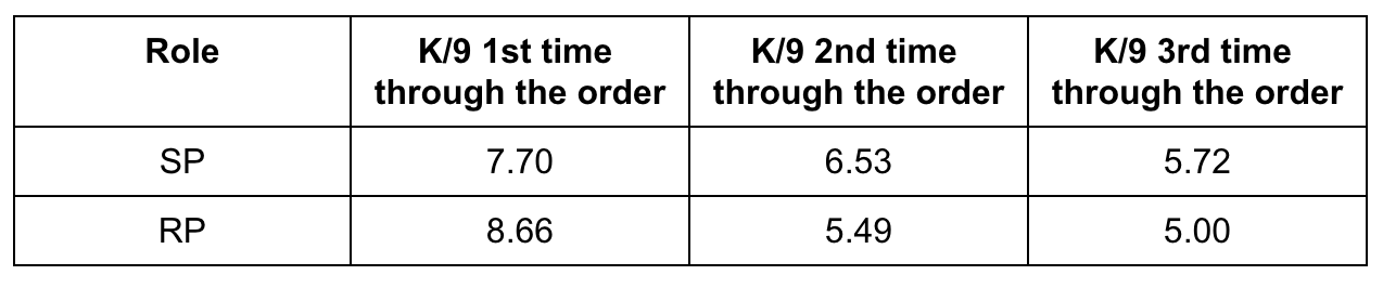 Tommy Milone's K/9 numbers in comparison to his role as a starting pitcher and a reliever