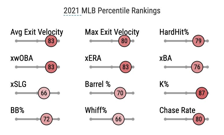 2021 MLB Percentile Rankings